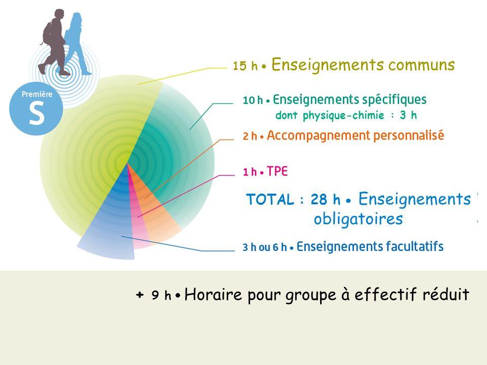 + 9 h Horaire pour groupe à effectif réduit dont physique-chimie : 3 h 15 h Enseignements communs TOTAL : 28 h Enseignements obligatoires