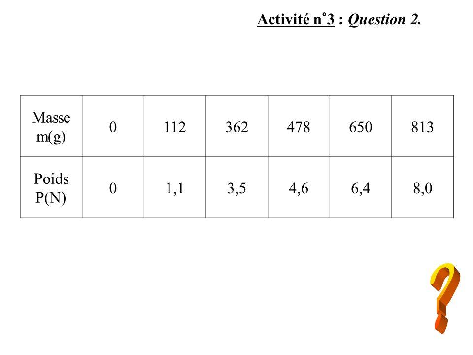 Activité n°3 : Question 2. Masse m(g) 0112362478650813 Poids P(N) 01,13,54,66,48,0