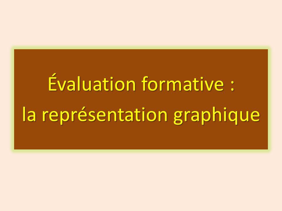 Évaluation formative : la représentation graphique