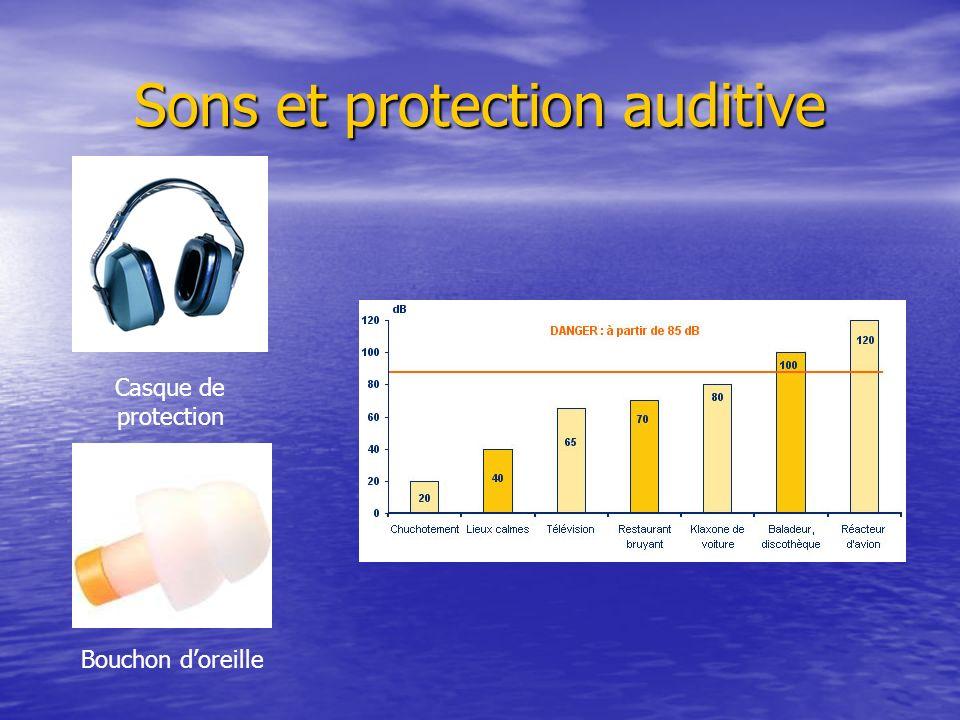 Sons et protection auditive Bouchon doreille Casque de protection