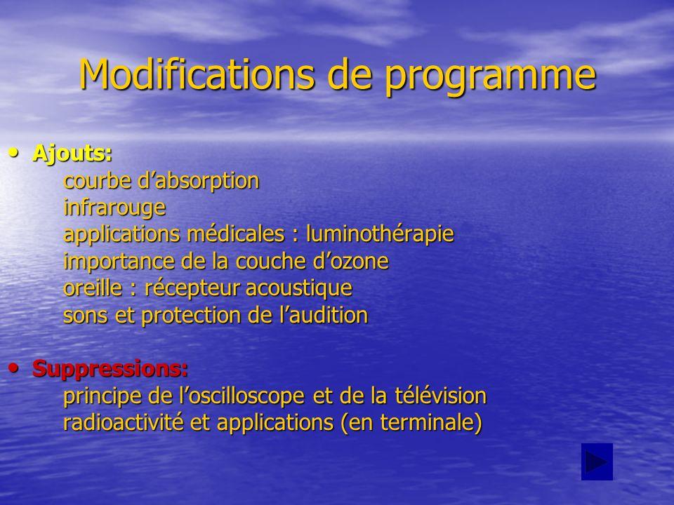 Modifications de programme Ajouts: Ajouts: courbe dabsorption courbe dabsorption infrarouge infrarouge applications médicales : luminothérapie applica