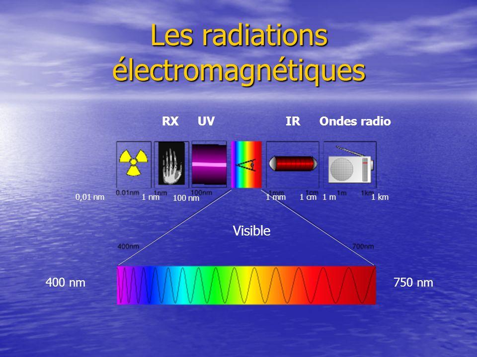 Les radiations électromagnétiques IRUVRXOndes radio Visible 400 nm750 nm 0,01 nm1 nm 100 nm 1 mm1 cm1 m1 km