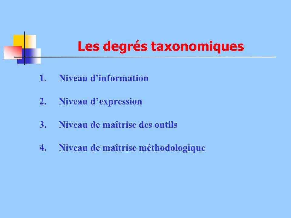 Les degrés taxonomiques 1.Niveau d'information 2.Niveau dexpression 3.Niveau de maîtrise des outils 4.Niveau de maîtrise méthodologique