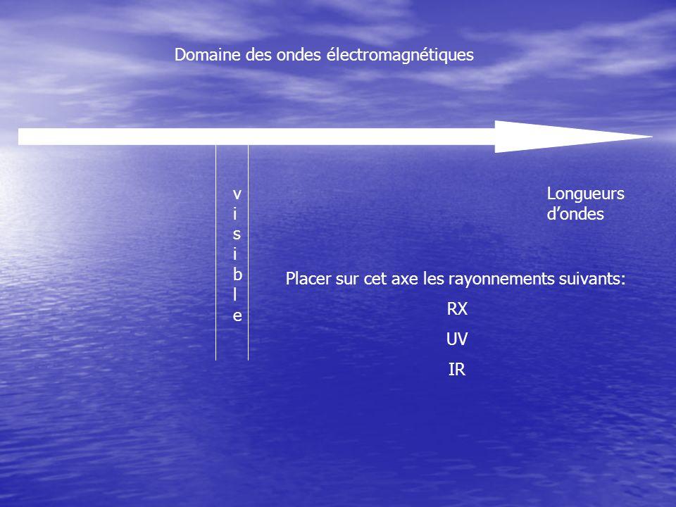 Longueurs dondes Placer sur cet axe les rayonnements suivants: RX UV IR visiblevisible Domaine des ondes électromagnétiques