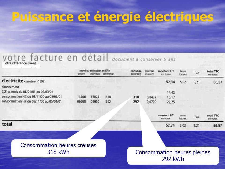 Consommation heures creuses 318 kWh Consommation heures pleines 292 kWh Puissance et énergie électriques