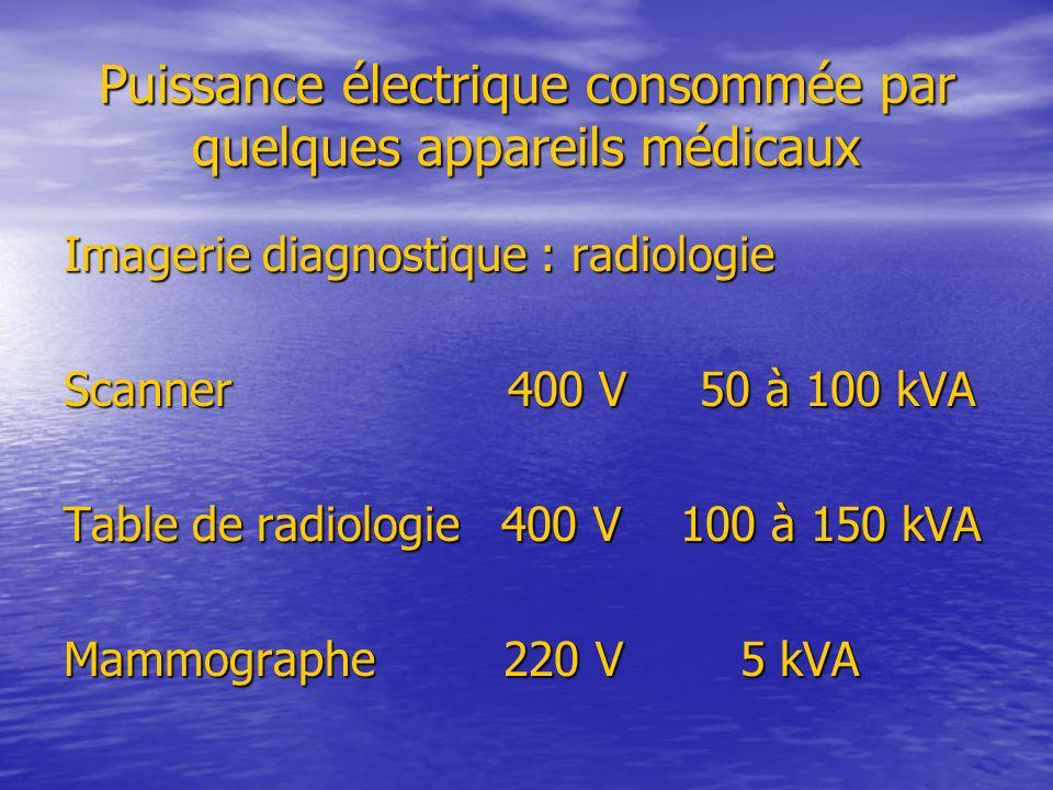 Puissance électrique consommée par quelques appareils médicaux Imagerie diagnostique : radiologie Scanner 400 V 50 à 100 kVA Table de radiologie 400 V