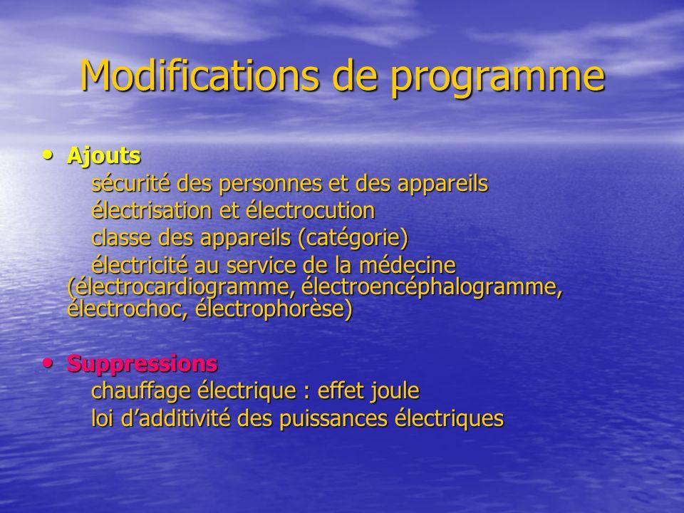 Modifications de programme Ajouts Ajouts sécurité des personnes et des appareils sécurité des personnes et des appareils électrisation et électrocutio