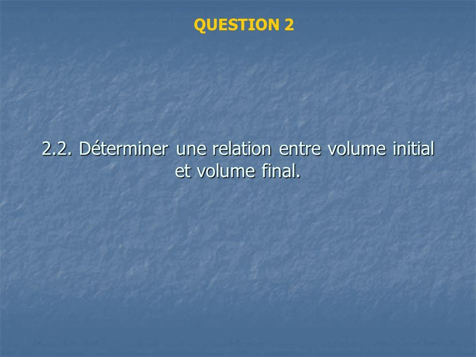 A température et quantité de matière constantes : P.V = Cste.
