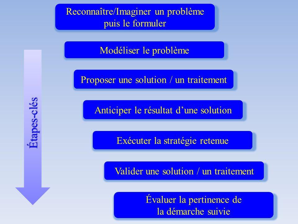 Étapes-clés Reconnaître/Imaginer un problème puis le formuler Modéliser le problème Proposer une solution / un traitement Anticiper le résultat dune s