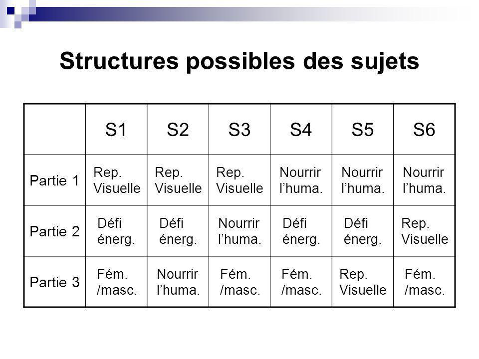 Structures possibles des sujets S1S2S3S4S5S6 Partie 1 Rep. Visuelle Nourrir lhuma. Partie 2 Défi énerg. Nourrir lhuma. Défi énerg. Rep. Visuelle Parti