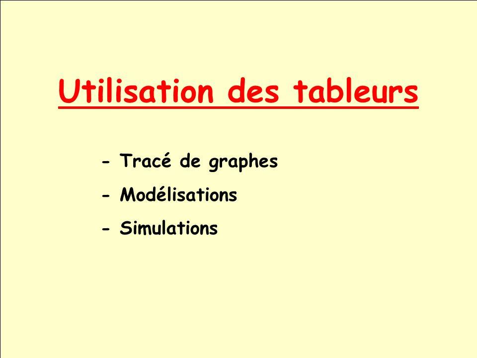 Utilisation des tableurs - Tracé de graphes - Modélisations - Simulations