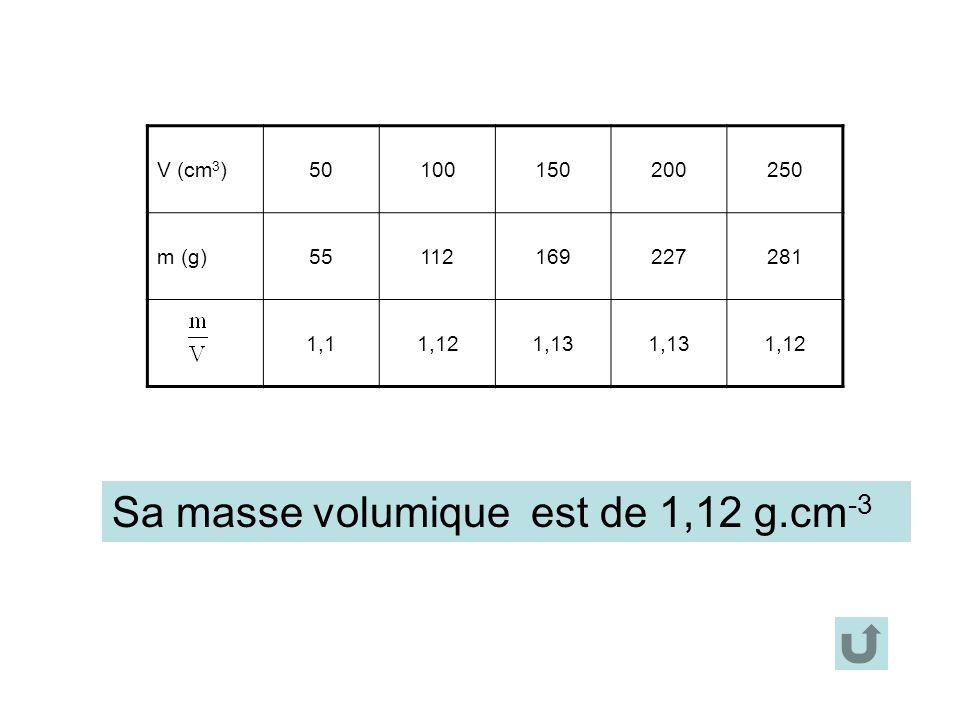 V (cm 3 )50100150200250 m (g)55112169227281 1,11,121,13 1,12 Sa masse volumique est de 1,12 g.cm -3