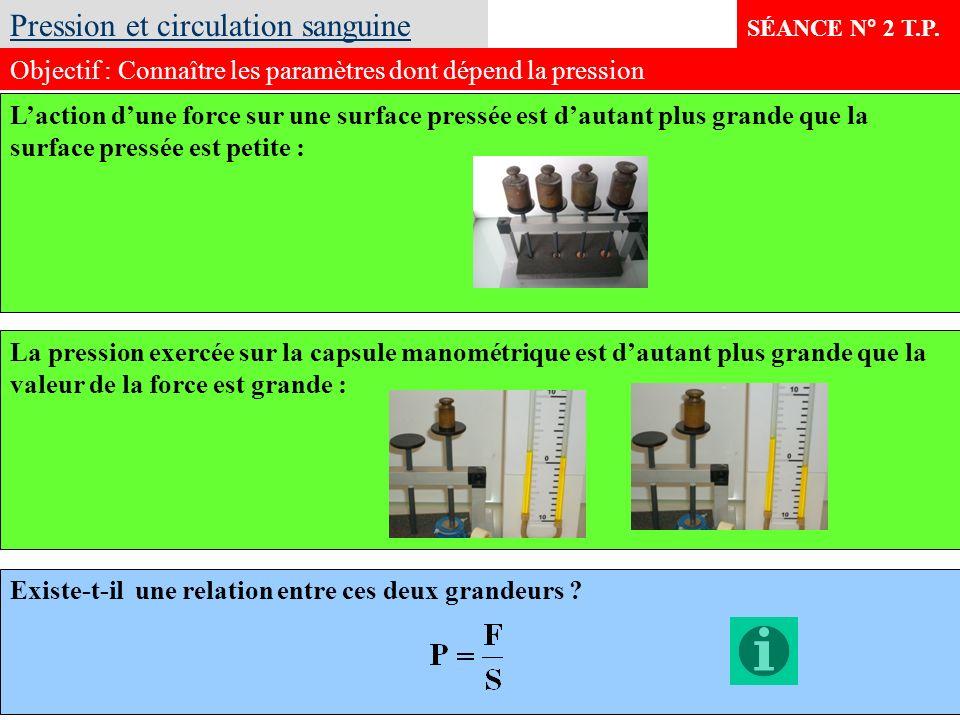 SÉANCE N° 2 T.P. La pression exercée sur la capsule manométrique est dautant plus grande que la valeur de la force est grande : Pression et circulatio
