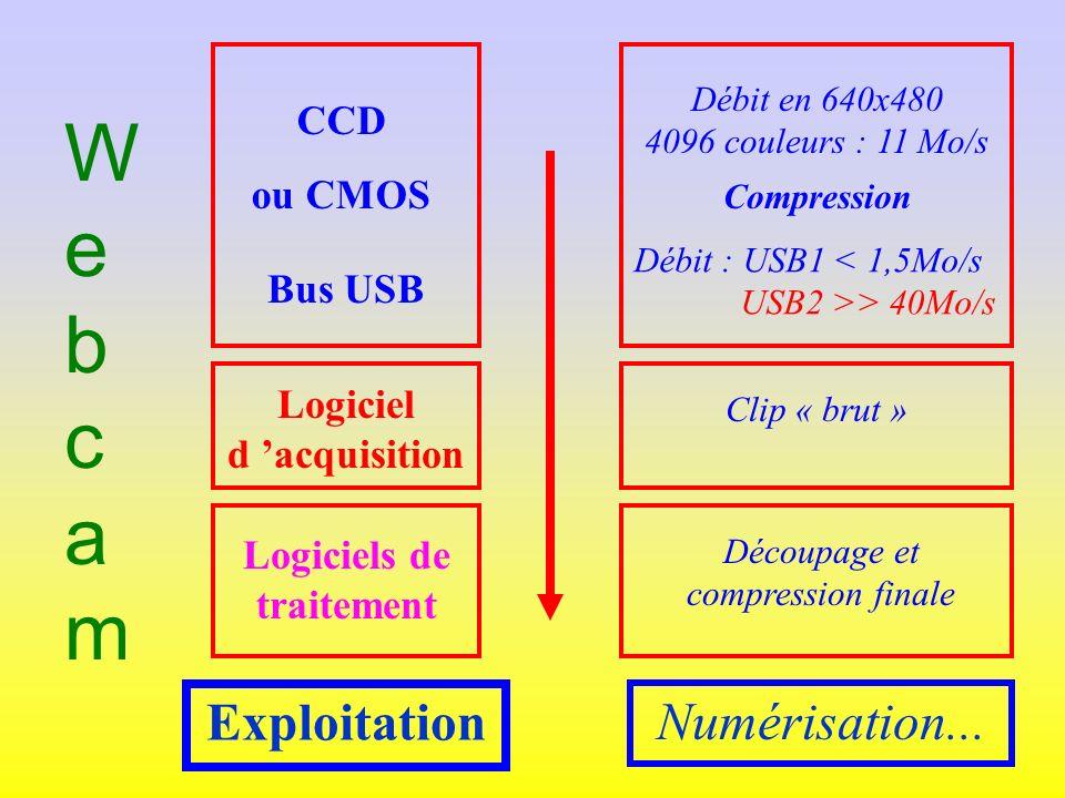 WebcamWebcam CCD ou CMOS Compression Bus USB Logiciel d acquisition Logiciels de traitement Exploitation Débit en 640x480 4096 couleurs : 11 Mo/s Débit : USB1 < 1,5Mo/s USB2 >> 40Mo/s Découpage et compression finale Numérisation...
