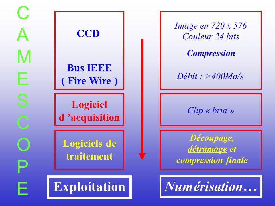 CAMESCOPECAMESCOPE CCD Compression Bus IEEE ( Fire Wire ) Logiciel d acquisition Logiciels de traitement Exploitation Image en 720 x 576 Couleur 24 bits Débit : >400Mo/s Découpage, détramage et compression finale Numérisation… Clip « brut »