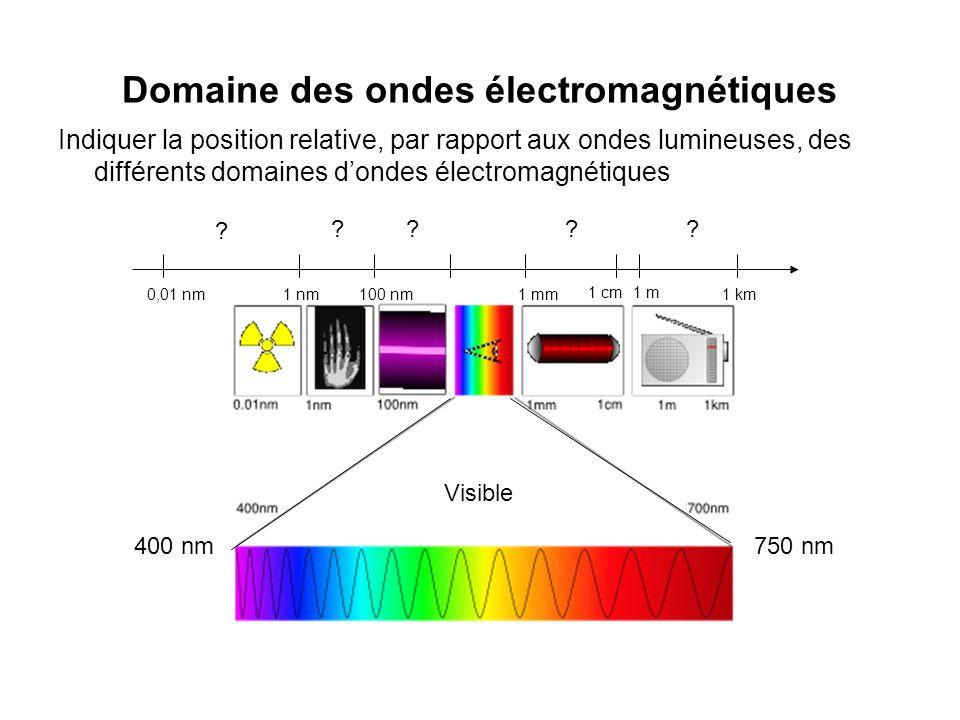 Domaine des ondes électromagnétiques Indiquer la position relative, par rapport aux ondes lumineuses, des différents domaines dondes électromagnétique