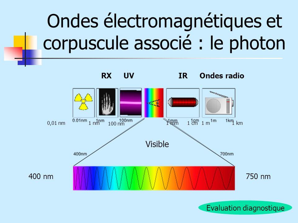 Ondes électromagnétiques et corpuscule associé : le photon IRUVRXOndes radio Visible 400 nm750 nm 0,01 nm1 nm 100 nm 1 mm1 cm1 m1 km Evaluation diagno