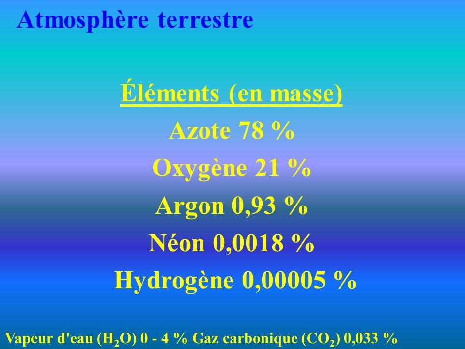 Éléments (en masse) Azote 78 % Oxygène 21 % Argon 0,93 % Néon 0,0018 % Hydrogène 0,00005 % Vapeur d eau (H 2 O) 0 - 4 % Gaz carbonique (CO 2 ) 0,033 % Atmosphère terrestre