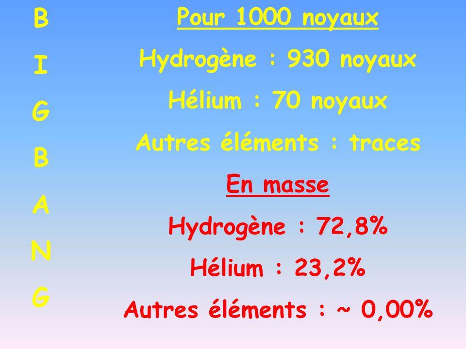 Pour 1000 noyaux Hydrogène : 930 noyaux Hélium : 70 noyaux Autres éléments : traces En masse Hydrogène : 72,8% Hélium : 23,2% Autres éléments : ~ 0,00% BIGBANGBIGBANG