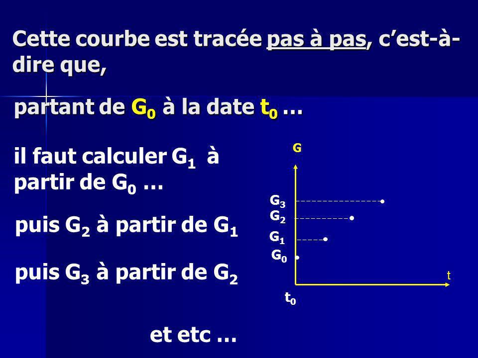 Cette courbe est tracée pas à pas, cest-à- dire que, partant de G 0 à la date t 0 … il faut calculer G 1 à partir de G 0 … puis G 2 à partir de G 1 puis G 3 à partir de G 2 et etc … t G G0G0 t0t0 G1G1 G2G2 G3G3