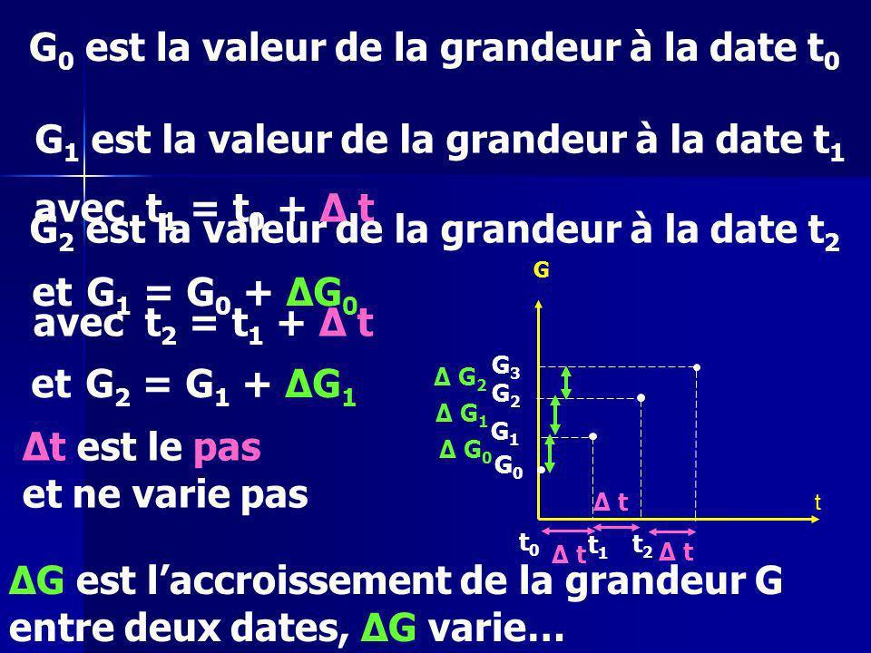 t G G0G0 t0t0 G1G1 G2G2 G3G3 G 0 est la valeur de la grandeur à la date t 0 G 1 est la valeur de la grandeur à la date t 1 avec t 1 = t 0 + Δ t t1t1 Δ t et G 1 = G 0 + ΔG 0 Δ G 0 et G 2 = G 1 + ΔG 1 avec t 2 = t 1 + Δ t G 2 est la valeur de la grandeur à la date t 2 t2t2 Δ t Δ G 1 Δt est le pas et ne varie pas ΔG est laccroissement de la grandeur G entre deux dates, ΔG varie… Δ G 2 Δ t