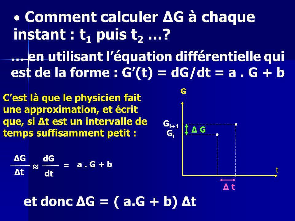 Ce qui donne finalement : ΔG 0 = ( a G 0 + b) Δt et donc G 1 = G 0 + ΔG 0 puis ΔG 1 = ( a G 1 + b) Δt et donc G 2 = G 1 + ΔG 1 puis ΔG 2 = ( a G 2 + b) Δt G0G0 G 3 = …..