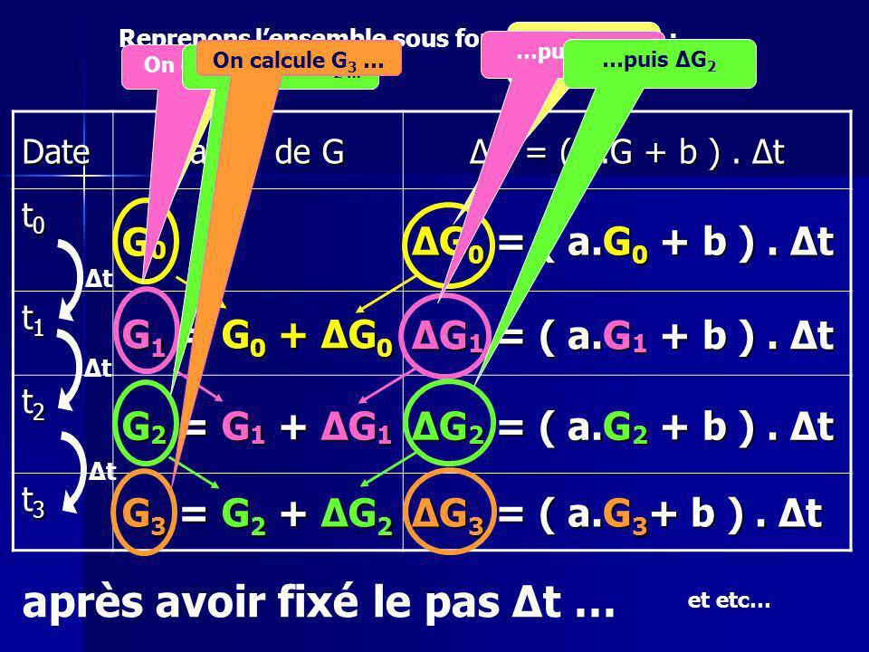 Reprenons lensemble sous forme de tableau : ΔtΔtΔtΔt et etc… Date Valeur de G ΔG = ( a.G + b ).
