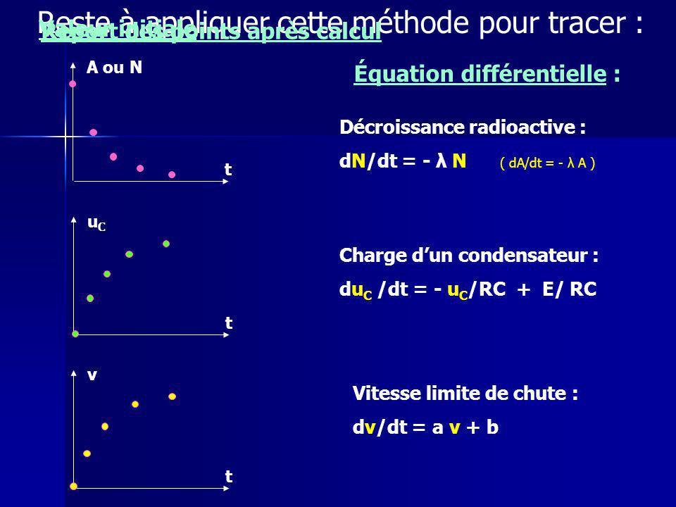 Reste à appliquer cette méthode pour tracer : t A ou N t uCuC t v Décroissance radioactive : dN/dt = - λ N ( dA/dt = - λ A ) Charge dun condensateur : du C /dt = - u C /RC + E/ RC Vitesse limite de chute : dv/dt = a v + b Équation différentielle : Valeur initiale Report des points après calcul