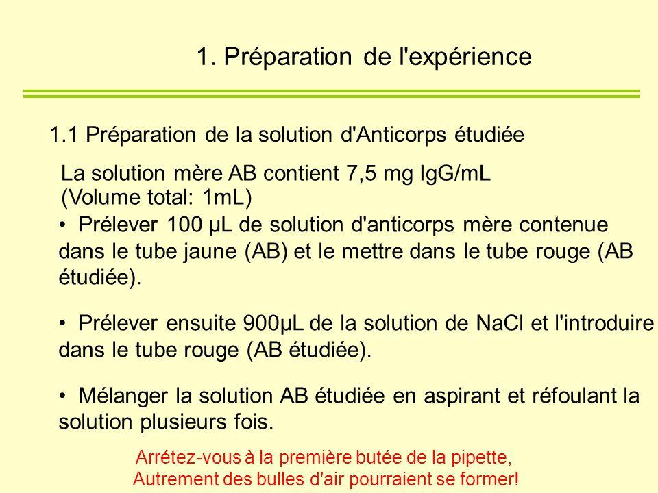 1.1 Préparation de la solution d'Anticorps étudiée La solution mère AB contient 7,5 mg IgG/mL (Volume total: 1mL) Prélever 100 µL de solution d'antico