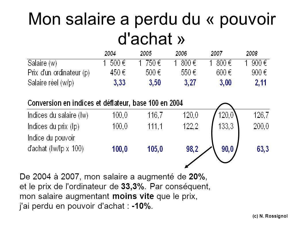(c) N. Rossignol Mon salaire a perdu du « pouvoir d'achat » De 2004 à 2007, mon salaire a augmenté de 20%, et le prix de l'ordinateur de 33,3%. Par co