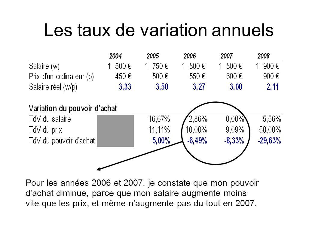 Les taux de variation annuels Pour les années 2006 et 2007, je constate que mon pouvoir d achat diminue, parce que mon salaire augmente moins vite que les prix, et même n augmente pas du tout en 2007.