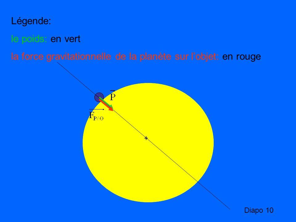 Légende: le poids: en vert la force gravitationnelle de la planète sur lobjet: en rouge + Diapo 10