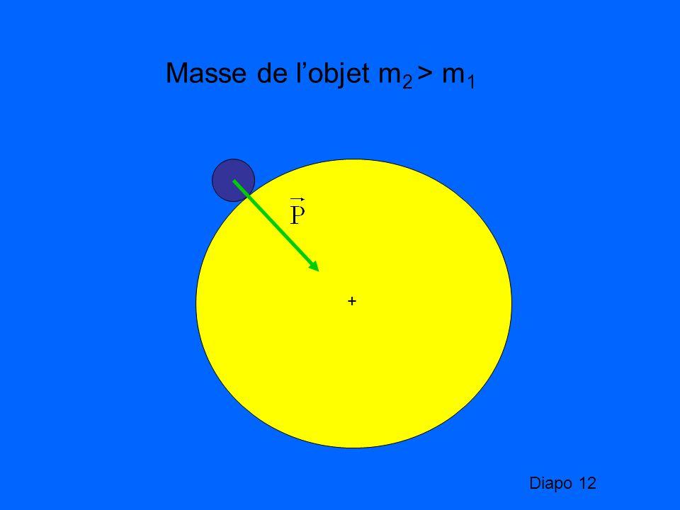 + Masse de lobjet m 2 > m 1 Diapo 12