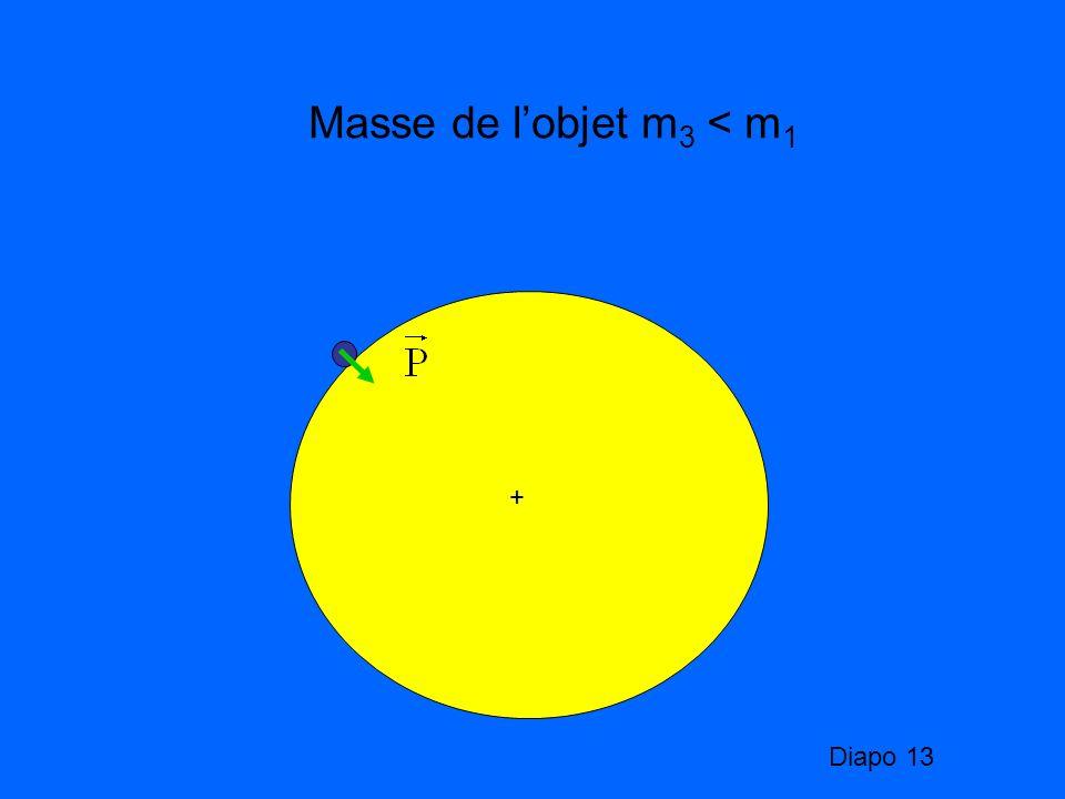 Masse de lobjet m 3 < m 1 + Diapo 13