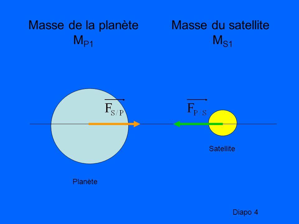 Planète Satellite Masse de la planète M P2 >M P1 Masse du satellite M S1 Diapo 5