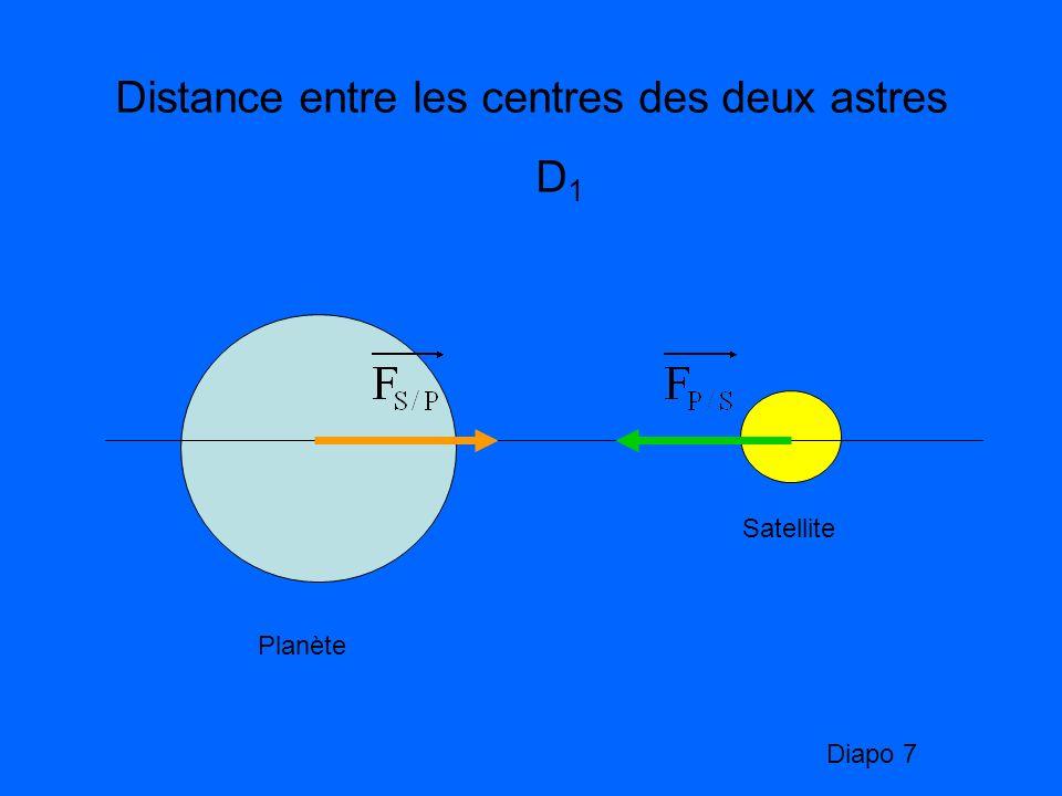 Planète Satellite Distance entre les centres des deux astres D 1 Diapo 7
