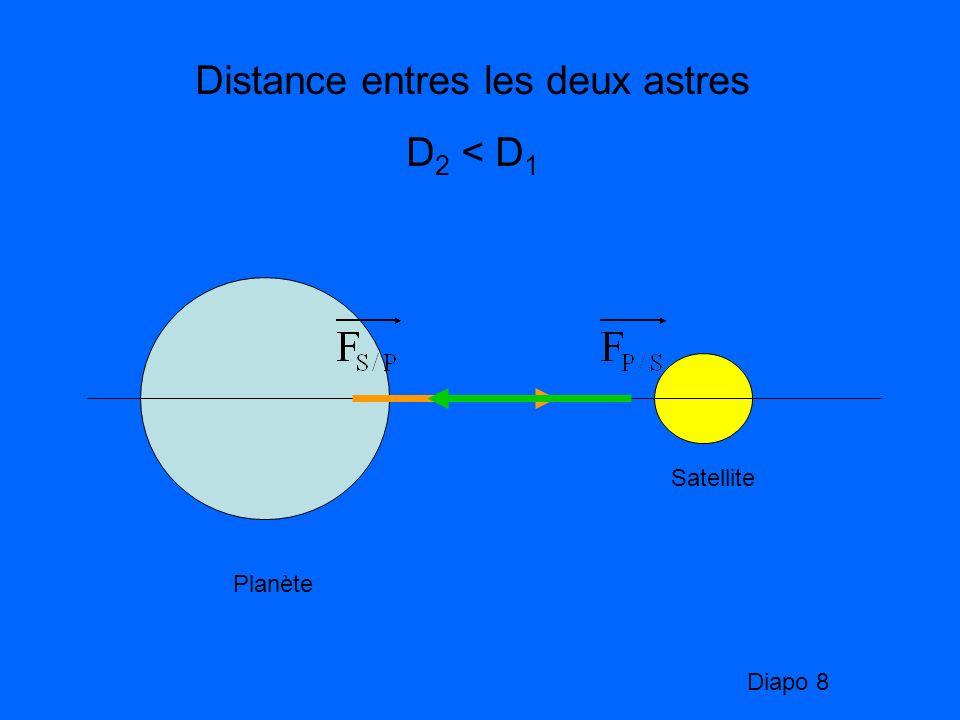 Planète Satellite Distance entres les deux astres D 2 < D 1 Diapo 8