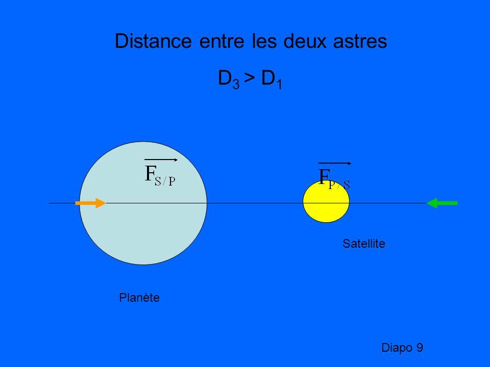 Planète Satellite Distance entre les deux astres D 3 > D 1 Diapo 9