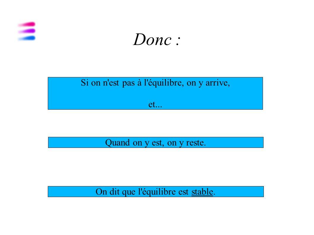 Le même phénomène se reproduit, jusqu à l équilibre. Prix Quantités Offre Demande Pe Qe (Qo=Qd)
