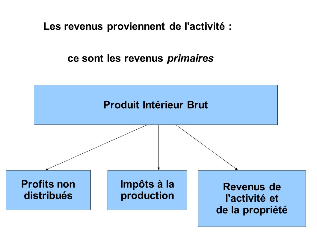 Les revenus proviennent de l'activité : ce sont les revenus primaires Produit Intérieur Brut Profits non distribués Impôts à la production Revenus de