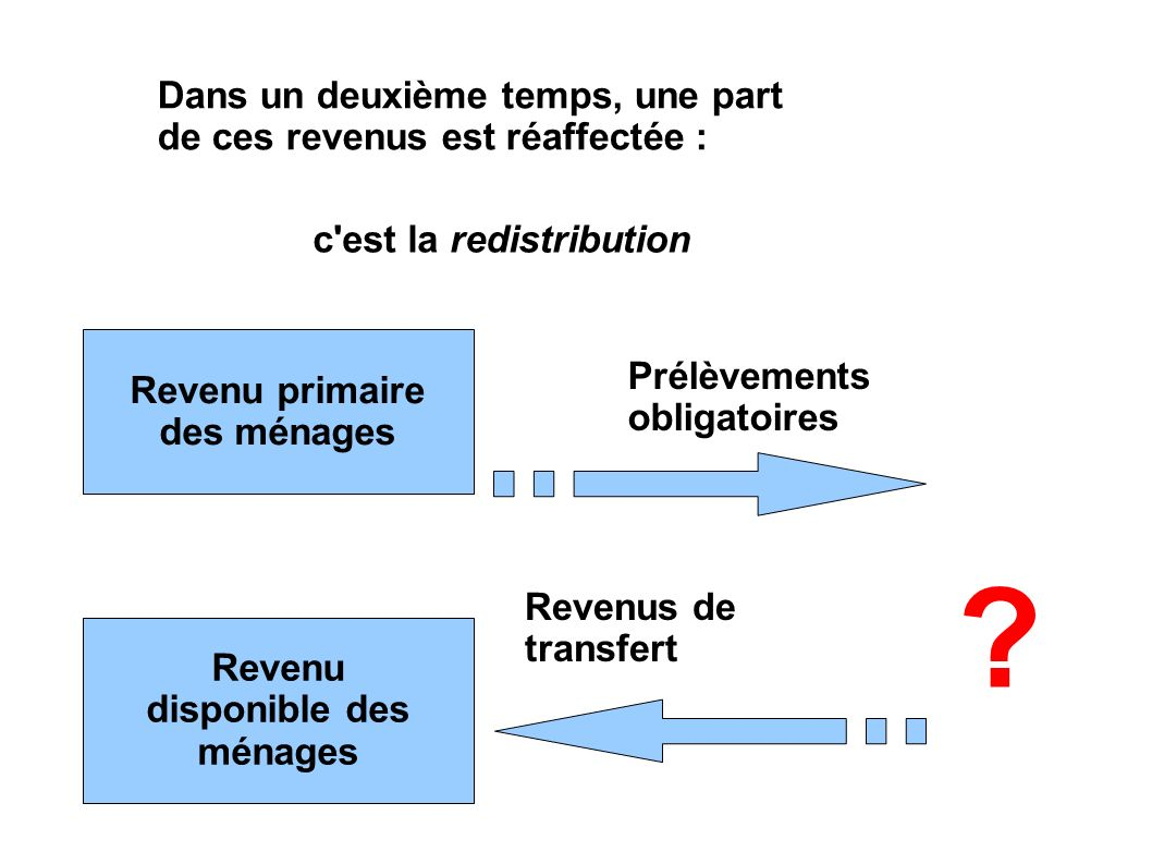 Dans un deuxième temps, une part de ces revenus est réaffectée : c est la redistribution Revenu primaire des ménages Revenu disponible des ménages Prélèvements obligatoires Revenus de transfert ?