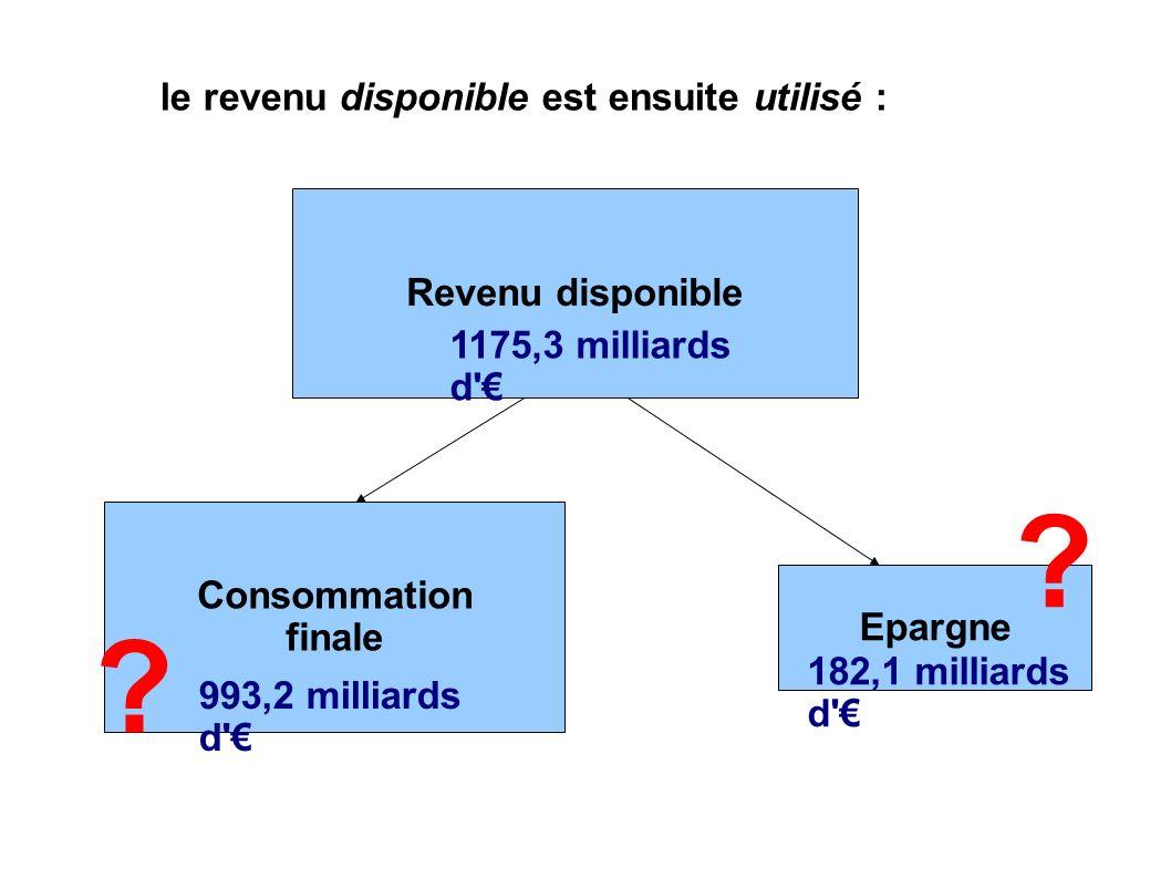 le revenu disponible est ensuite utilisé : Revenu disponible Consommation finale Epargne 1175,3 milliards d 182,1 milliards d 993,2 milliards d .