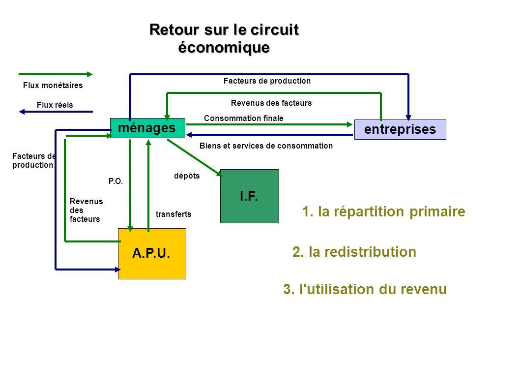 Retour sur le circuit économique ménages entreprises Consommation finale Biens et services de consommation Facteurs de production Revenus des facteurs