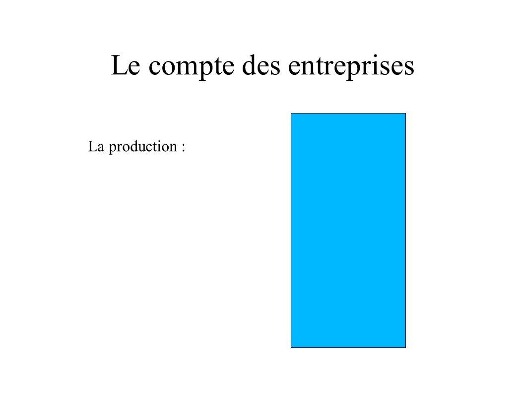 Le compte des entreprises La production :