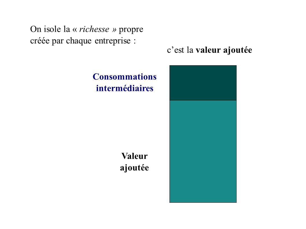 On isole la « richesse » propre créée par chaque entreprise : Consommations intermédiaires Valeur ajoutée cest la valeur ajoutée