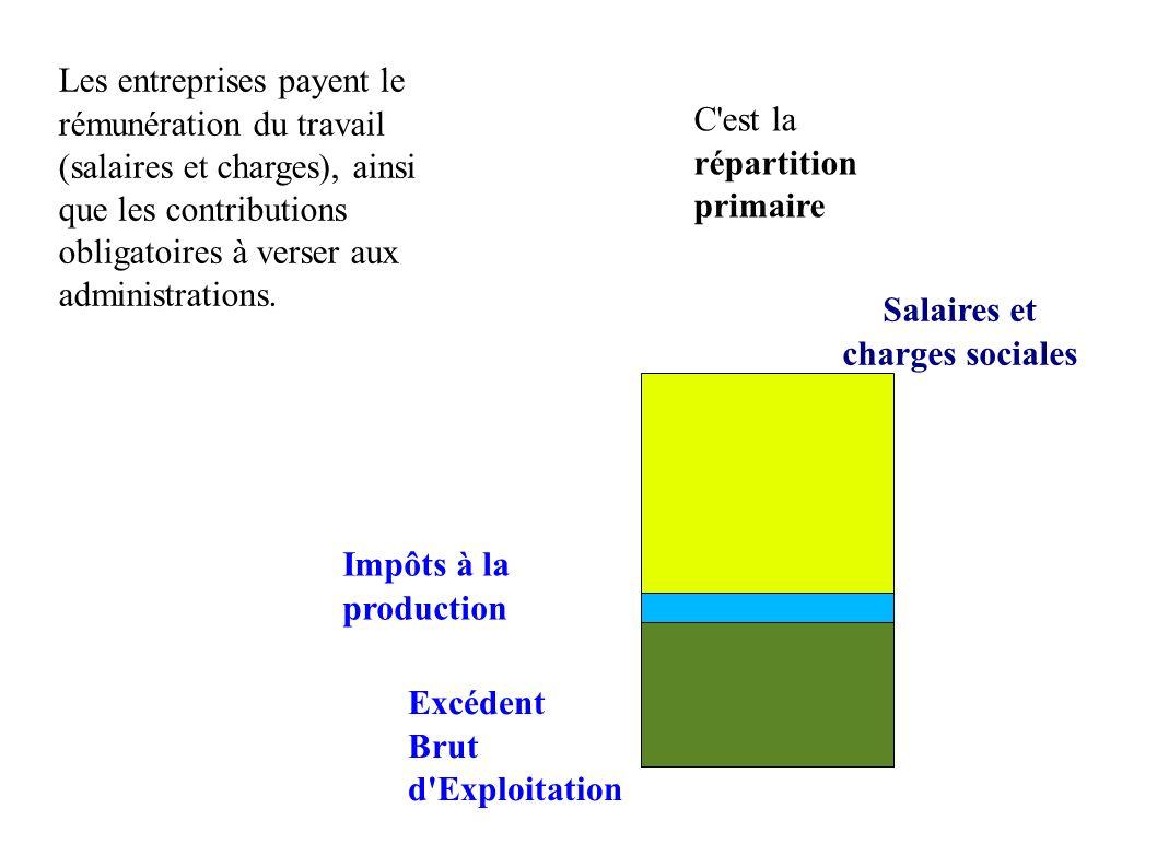 Les entreprises payent le rémunération du travail (salaires et charges), ainsi que les contributions obligatoires à verser aux administrations. Salair