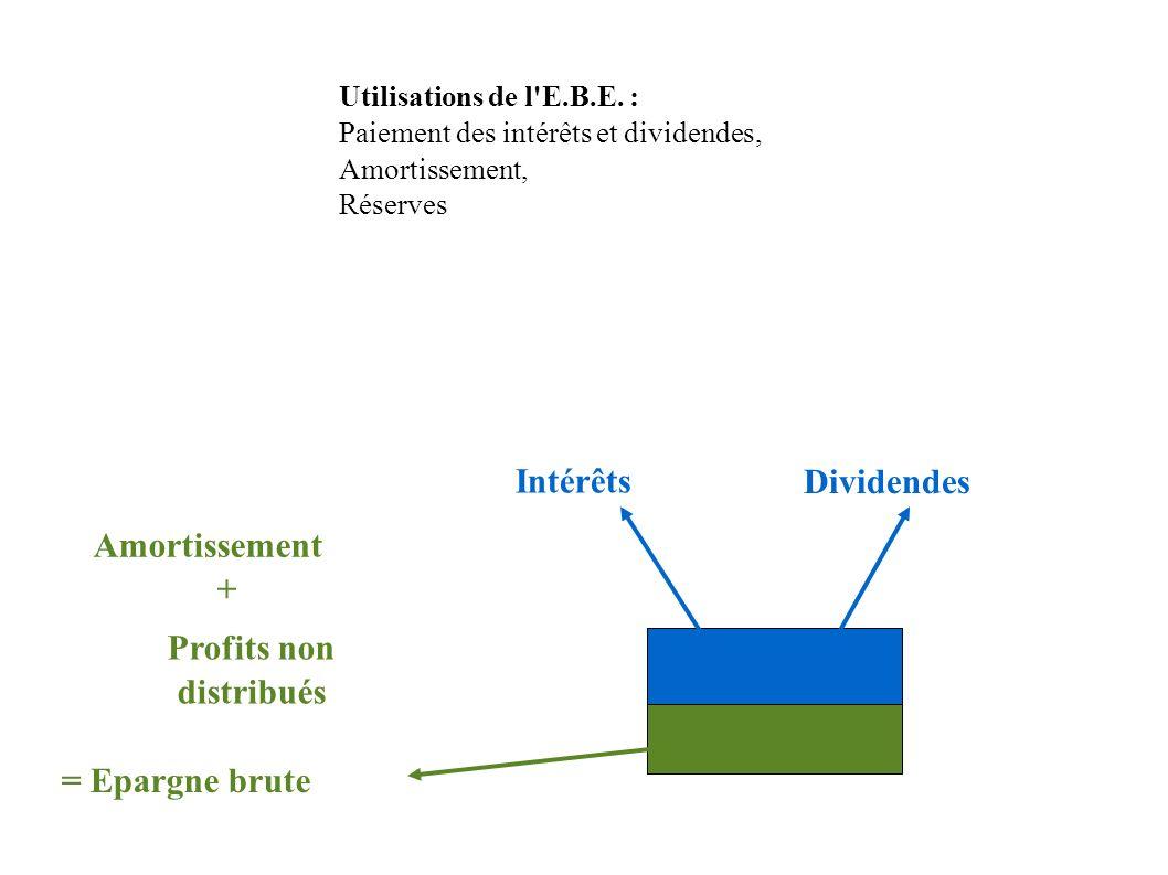 Utilisations de l'E.B.E. : Paiement des intérêts et dividendes, Amortissement, Réserves Amortissement Intérêts Profits non distribués Dividendes + = E