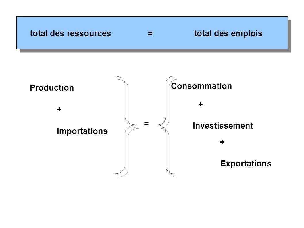 total des emplois=total des ressources Production + Importations = Consommation Investissement Exportations + +