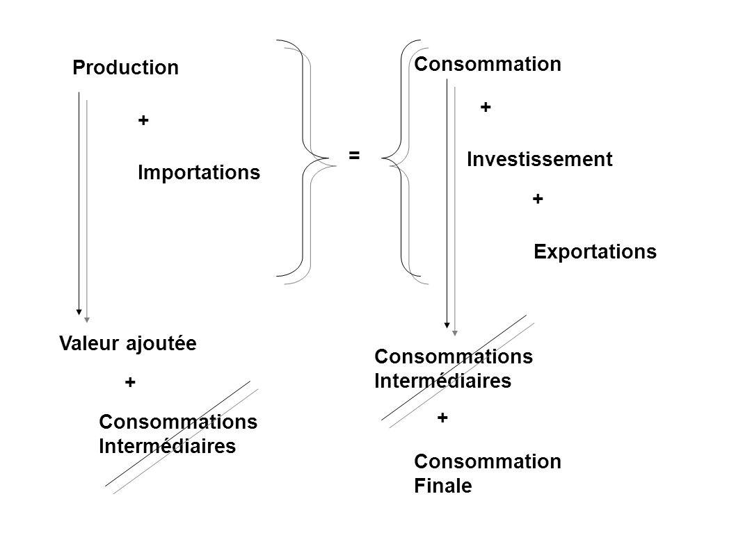 Production + Importations = Consommation Investissement Exportations + + Valeur ajoutée + Consommations Intermédiaires Consommations Intermédiaires +