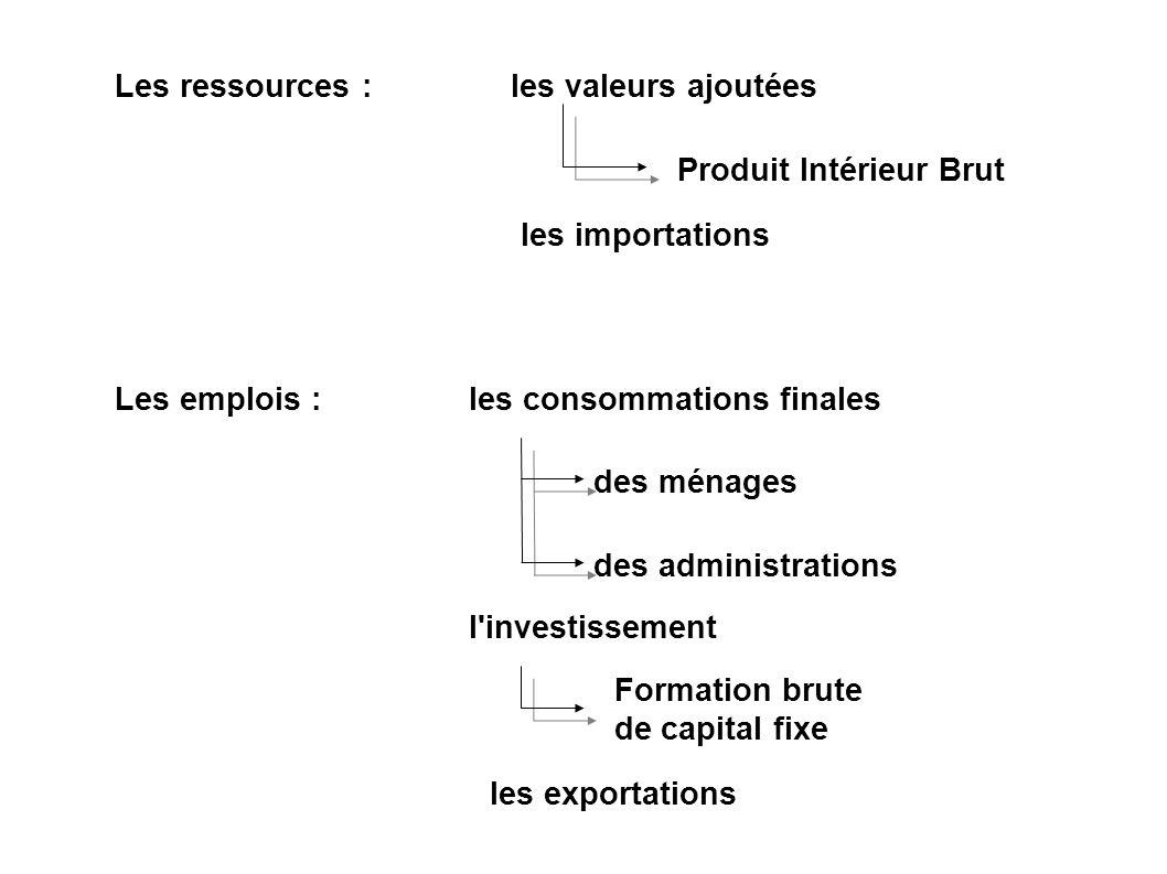 Les ressources :les valeurs ajoutées Produit Intérieur Brut les importations Les emplois :les consommations finales des ménages des administrations l'